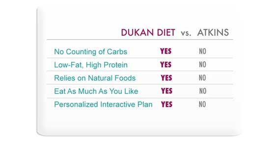 Dukan Diet vs Atkins